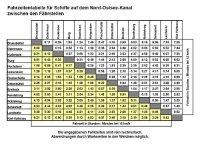 Fahrzeitentabelle im NOK