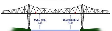 Brückenhöhe NOK